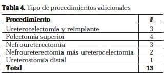 Ureteroceles Tipo de procedimientos adicionales