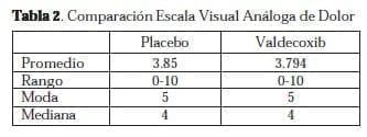 Valdecoxib: Comparación Escala Visual Análoga de Dolor
