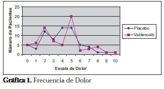 Valdecoxib: Frecuencia de Dolor
