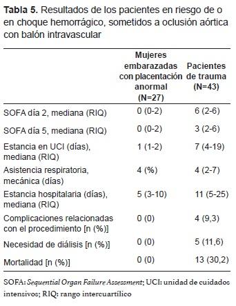 Resultados de los pacientes en choque Hemorrágico