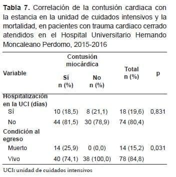 Contusión Cardíaca con la estancia en la unidad de cuidados intensivos