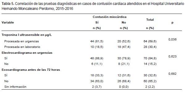 Contusión Cardíaca, Correlación de las pruebas