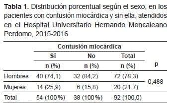 Contusión Miocárdica y sin ella, según el sexo