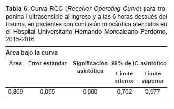 Contusión Miocárdica, Curva ROC