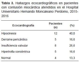 Hallazgos Ecocardiográficos en pacientes con Contusión Miocárdica