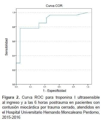 Contusión Miocárdica por trauma cerrado, Curva ROC para troponina