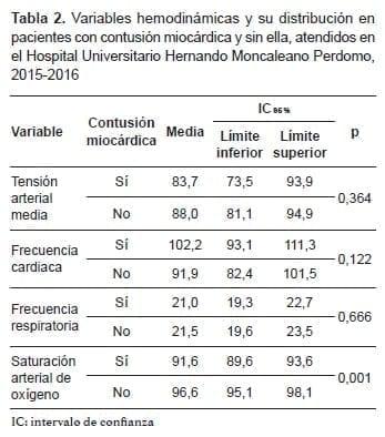 Contusión Miocárdica y sin ella, Variables hemodinámicas