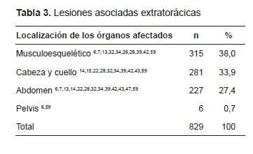 Lesiones Asociadas Extratorácicas