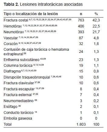 Lesiones intratorácicas asociadas