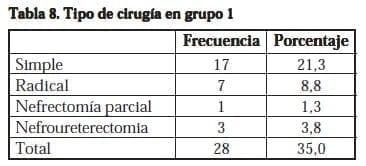 Nefrectomía Laparoscópica, Tipo de cirugía en grupo 1