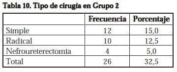 Nefrectomía Laparoscópica,Tipo de cirugía en Grupo 2