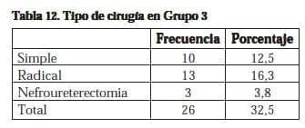 Nefrectomía Laparoscópica, Tipo de cirugía en Grupo 3
