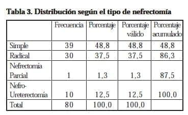 Distribución según el tipo de nefrectomía