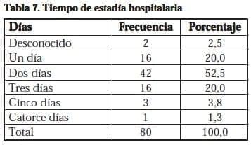 Nefrectomía Laparoscópica, Tiempo de estadía hospitalaria
