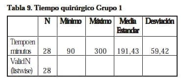 Nefrectomía Laparoscópica,Tiempo quirúrgico Grupo 1