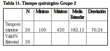 Nefrectomía Laparoscópica,Tiempo quirúrgico Grupo 2
