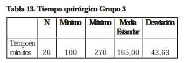 Nefrectomía Laparoscópica,Tiempo quirúrgico Grupo 3