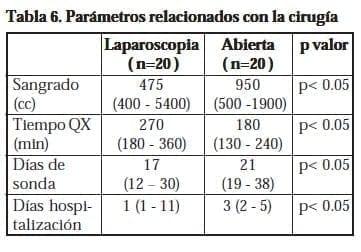 Parámetros relacionados con la cirugía
