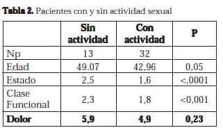 Pacientes con y sin actividad sexual