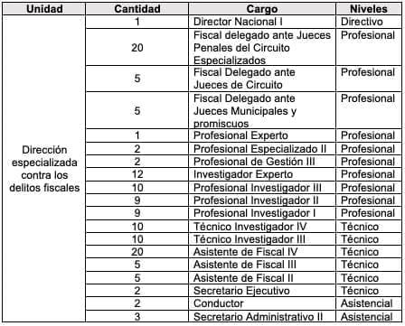 La Dirección Especializada Contra los Delitos Fiscales conformada