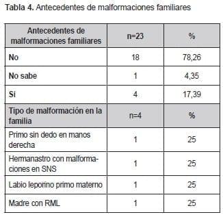 Malformaciones familiares, Valoraciones por Genética y Neuropediatría