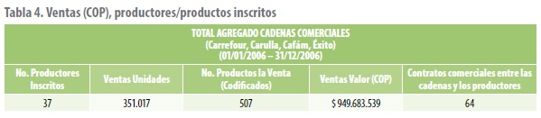 Ventas (COP), productores/productos inscritos