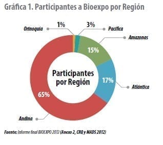 Participantes a Bioexpo por Región