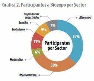 Participantes a Bioexpo por Sector