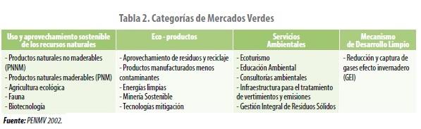 Categorías de Mercados Verdes