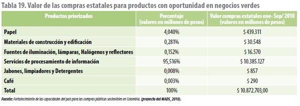 Valor de las compras estatales para productos con oportunidad en negocios verdes