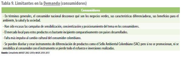 Limitantes en la Demanda (consumidores), Soporte del Mercado