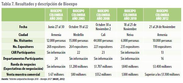 Resultados y descripción de Bioexpo