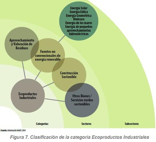 Clasificación de la categoría Ecoproductos Industriales