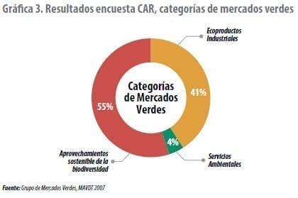Resultados encuesta CAR, categorías de mercados verdes
