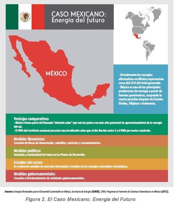 El Caso Mexicano: Energía del Futuro