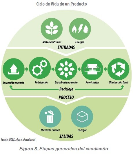 Etapas generales del ecodiseño, Ciclo de Vida de un Producto