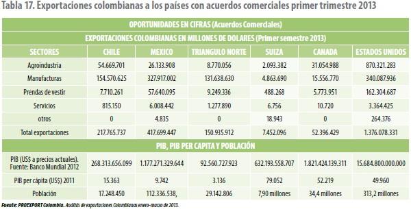 Exportaciones colombianas a los países con acuerdos comerciales primer trimestre 2013