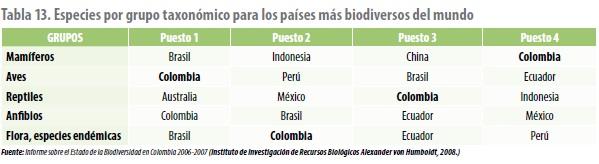 Especies por grupo taxonómico para los países más biodiversos del mundo