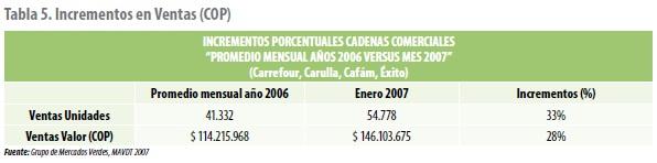 Incrementos en Ventas (COP)