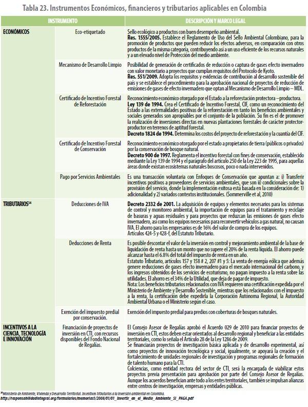 Instrumentos aplicables en Colombia