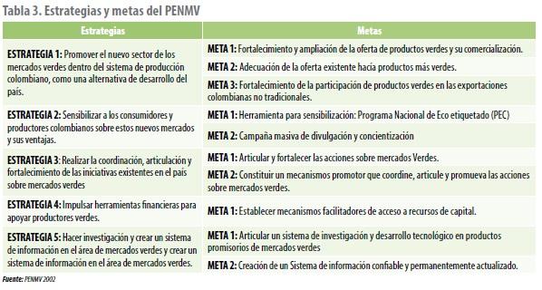 Estrategias y metas del PENMV