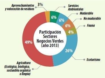 Participación sectorial de Negocios Verdes Año 2013