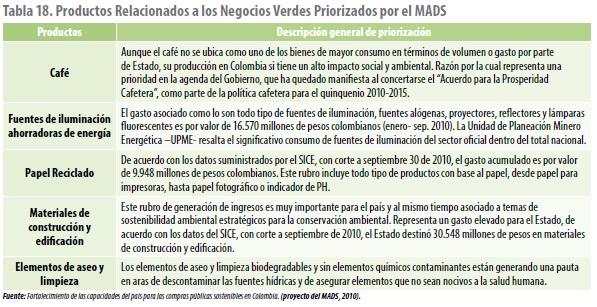 Productos Relacionados a los Negocios Verdes Priorizados por el MADS