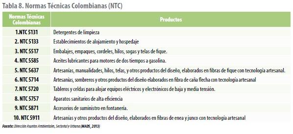 Normas Técnicas Colombianas (NTC)