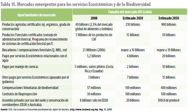 Mercados emergentes para los servicios Ecosistémicos y de la Biodiversidad