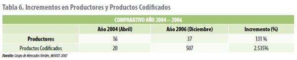 Incrementos en Productores y Productos Codificados