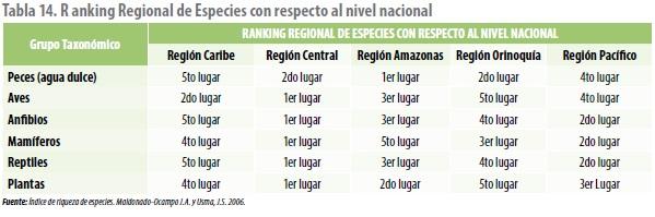 Ranking Regional de Especies con respecto al nivel nacional