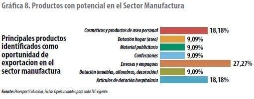 Productos con potencial en el Sector Manufactura
