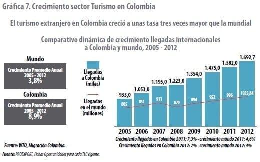 Crecimiento sector Turismo en Colombia