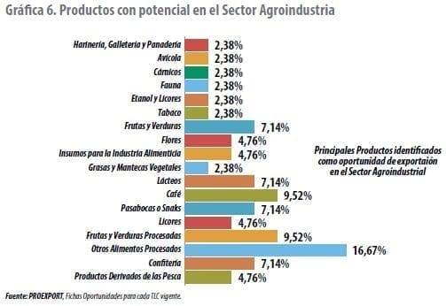 Productos con potencial en el Sector Agroindustria